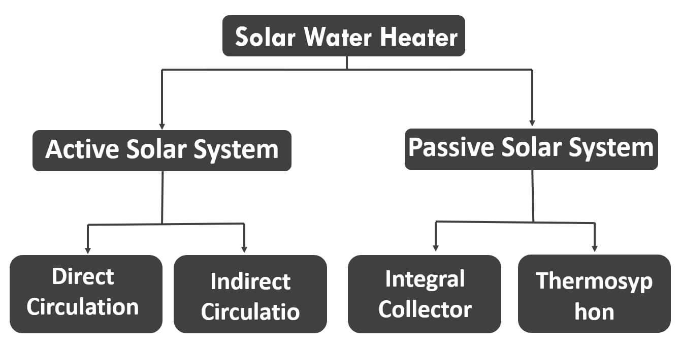 types-of-solar-water-heater