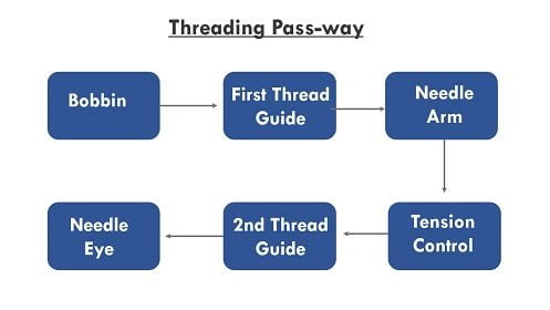 hand-sewing-threading-process