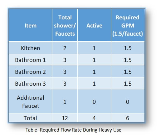 required-flow-rate-during-heavy-use