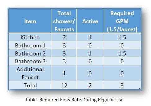 required-flow-rate-during-regular-use